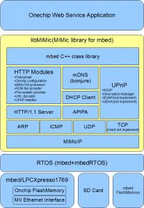 libMiMic structure
